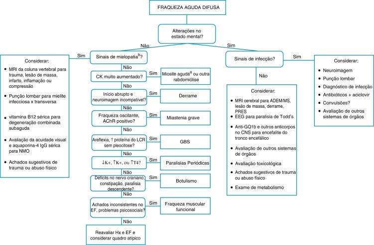 Sistêmica vasculite paciente uk com