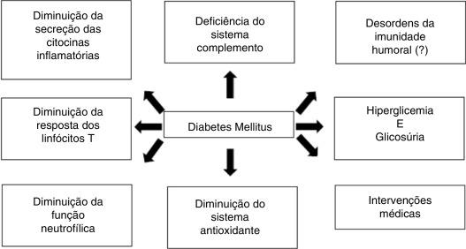 diabetes melito fisiopatologia e tratamento de pele