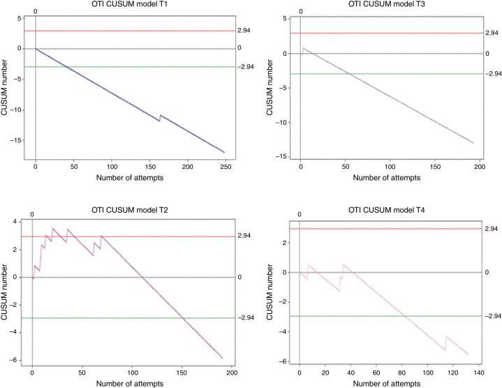 Cumulative Sum learning curves (CUSUM) in basic anaesthesia