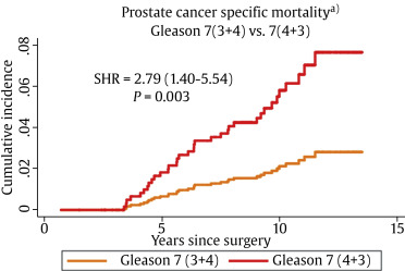 increased prostate cancer specific mortality following radicaldownload full size image