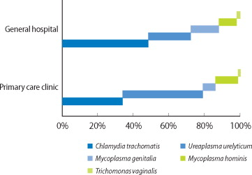 Mycoplasma ureablasm prosztatitis