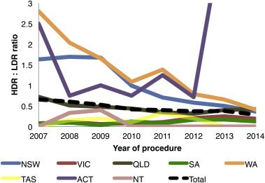 Australian Patterns Of Prostate Cancer Care Are They Evolving