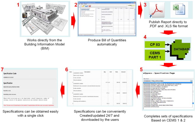 Open BIM-based quantity take-off system for schematic estimation of