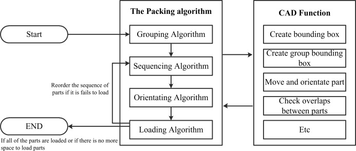 Intelligent 3D packing using a grouping algorithm for