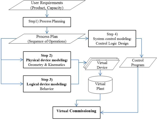 Survey On The Virtual Commissioning Of Manufacturing Systems