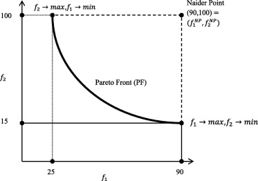 ∊-constraint heat transfer search (∊-HTS) algorithm for