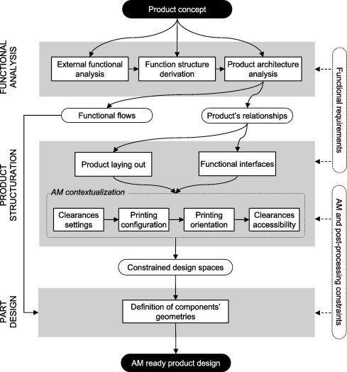 An Additive Manufacturing Oriented Design Approach To Mechanical Assemblies Sciencedirect