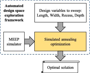 Optimization of patch antennas via multithreaded simulated annealing