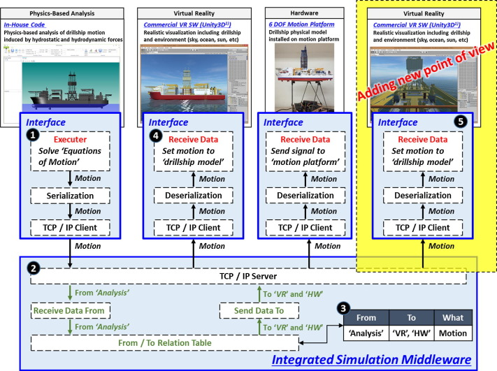 Integrated method of analysis, visualization, and hardware for ship