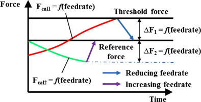 metal cutting theory and practice free download