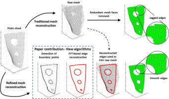 Novel algorithms for 3D surface point cloud boundary detection and