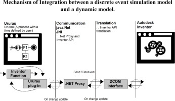 Communication mechanism of the discrete event simulation and the