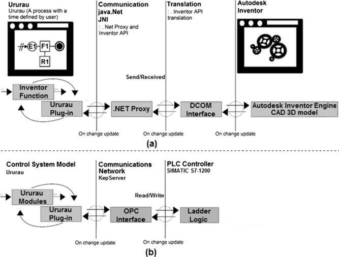 Communication mechanism of the discrete event simulation and