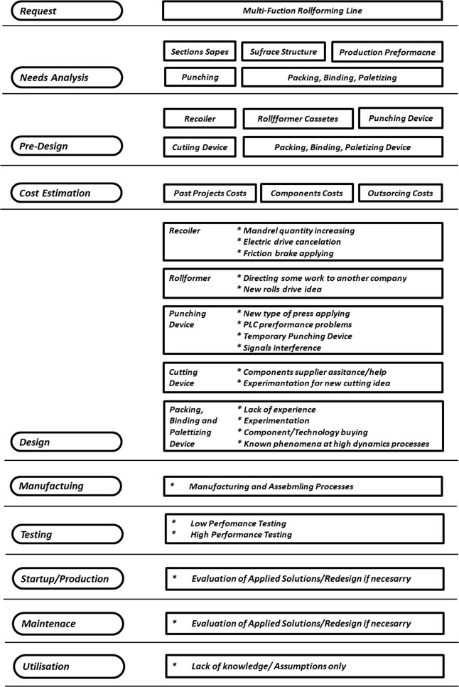 Conceptual and Detailed Design Knowledge Management in