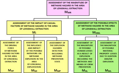 Components Of The Magnitude Of Methane Hazard Assessment (own Elaboration)