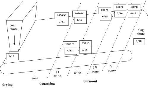Effect of the temperature of different combustion zones in the ...
