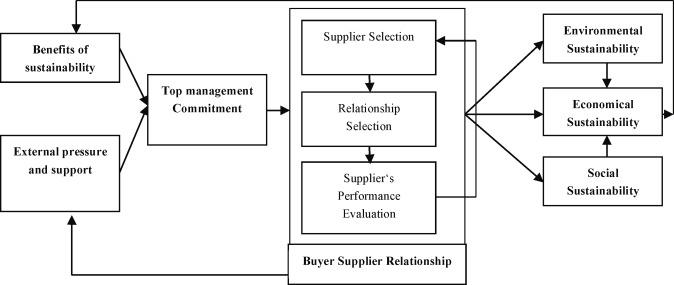 Sustainability adoption through buyer supplier relationship
