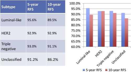 rate Reacurring breast cancer survival