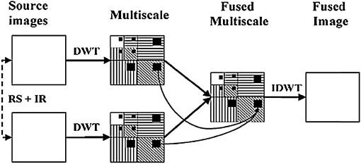Discrete wavelet transform based image fusion and de-noising