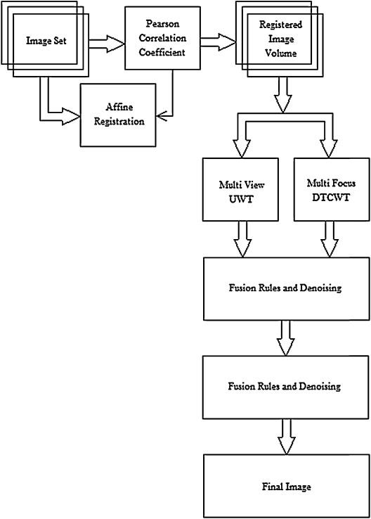 Discrete wavelet transform based image fusion and de noising in fpga block diagram representation of the proposed model ccuart Gallery