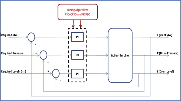 Gain tuning PI controllers for boiler turbine unit using a new ...