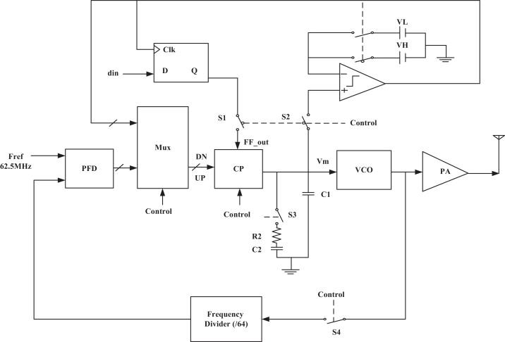 A 750 μW 3 5–4 5 GHz FM-UWB transmitter - ScienceDirect