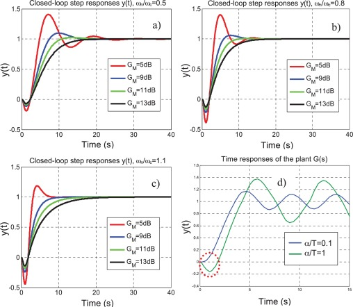The Sine Wave Tuning method: Robust PID controller design in the