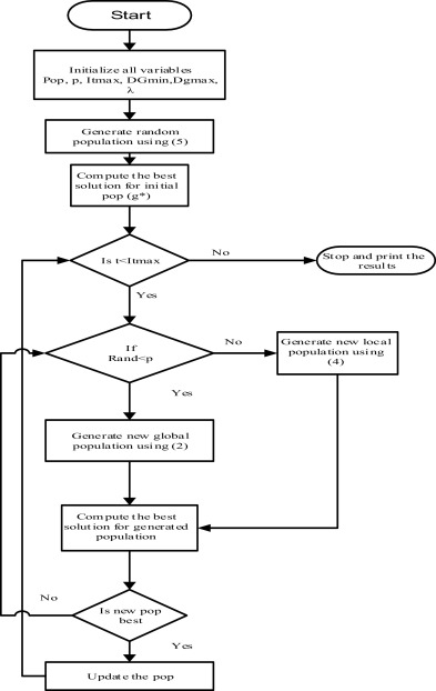 Application of flower pollination algorithm for optimal placement flow chart of flower pollination algorithm ccuart Gallery
