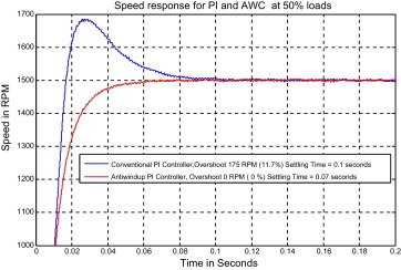 Fast response Antiwindup PI speed controller of Brushless DC motor