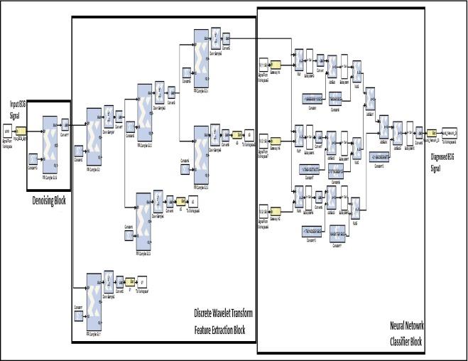 Fpga Based Electrocardiography Ecg Signal Analysis System Using