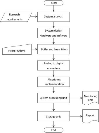 Heart rate measurement and electrical pulse signal analysis for download high res image 211kb ccuart Images