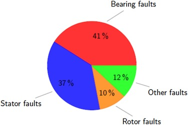 DWT based bearing fault detection in induction motor using