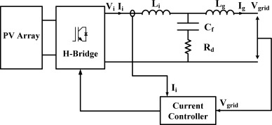 Design of PR current control with selective harmonic compensators
