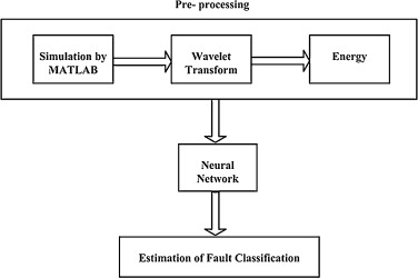 A review on fault classification methodologies in power