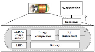 Low power design of wireless endoscopy compressioncommunication fig 1 ccuart Choice Image