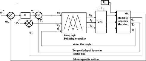 Improvements in direct torque control of induction motor for wide