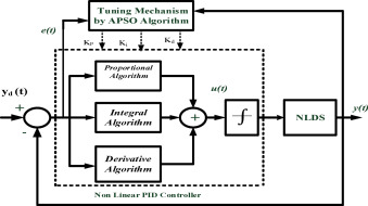 Performance Investigations Of Apso Tuned Linear And Nonlinear Pid Controllers For A Nonlinear Dynamical System Sciencedirect