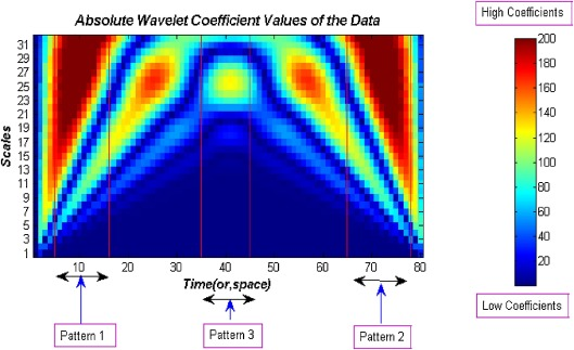 A wavelet approach for precursor pattern detection in time