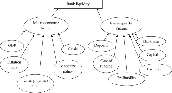 An empirical analysis of macroeconomic and bank-specific