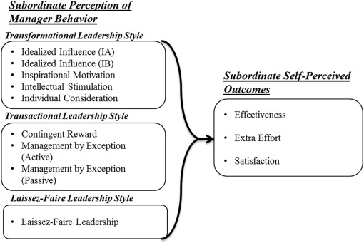 impact of leadership styles on employees attitude towards their   full size image