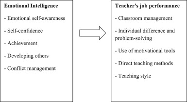 Impact of emotional intelligence on teacher׳s performance in
