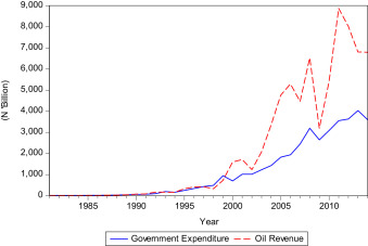 The effects of oil shocks on government expenditures and government