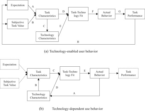 A conceptual framework for technology-enabled and technology
