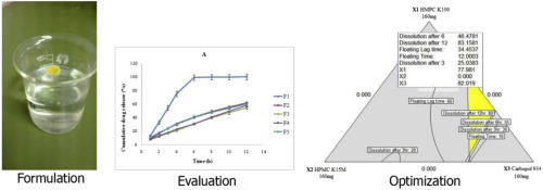 Floating tablets of minocycline hydrochloride: Formulation