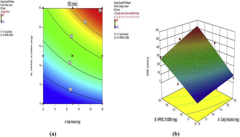 Hot Melt Granulation Method For The Preparation Of Floating Matrix Tablets Of Tolperison Hydrochloride Sciencedirect