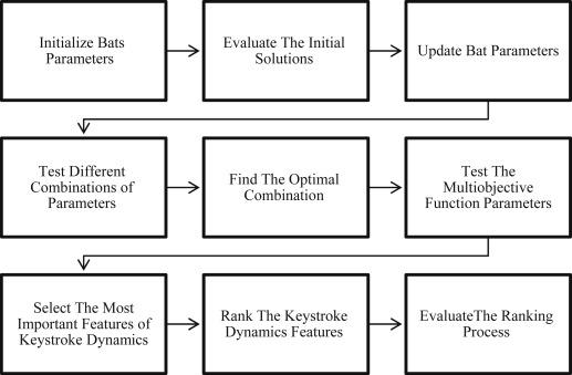Simultaneous ranking and selection of keystroke dynamics