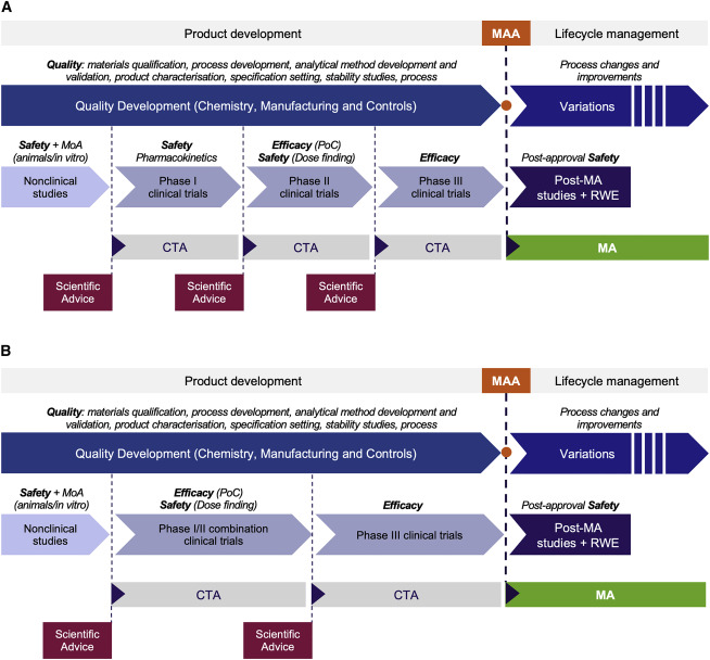EU Regulatory Pathways for ATMPs: Standard, Accelerated and
