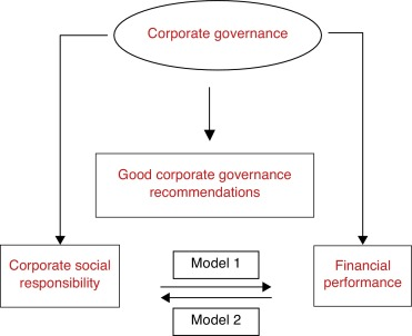 Social responsibility and financial performance: The role of