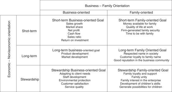 short term development goals