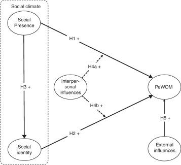 Does social climate influence positive eWOM? A study of